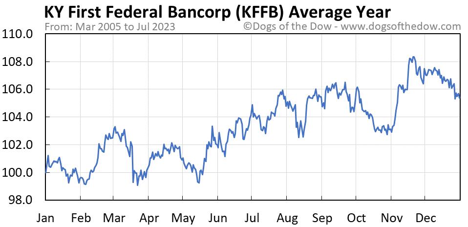 KFFB average year chart