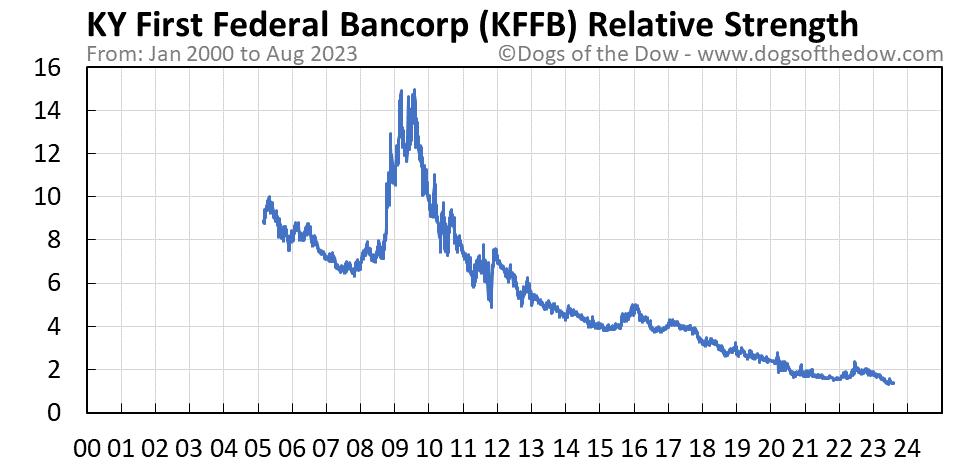 KFFB relative strength chart