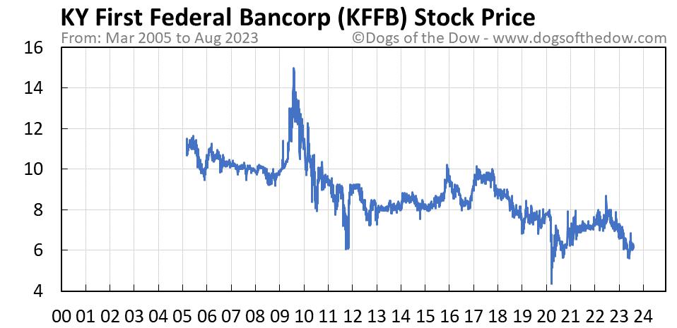 KFFB stock price chart