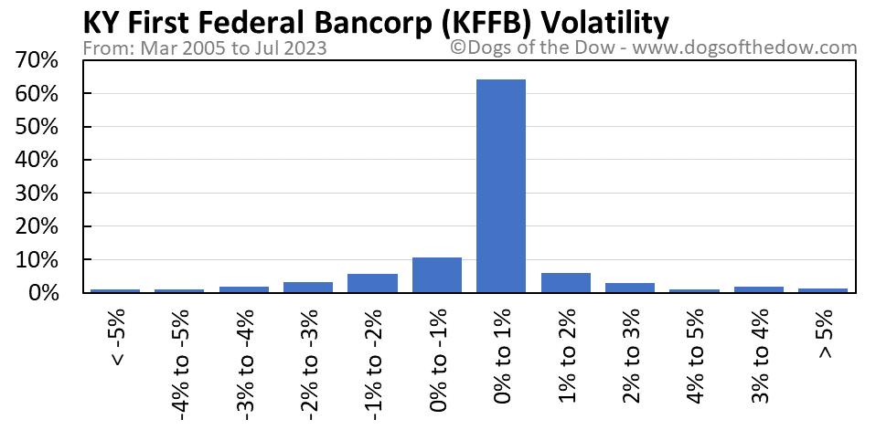KFFB volatility chart