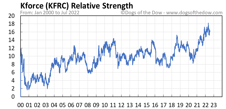 KFRC relative strength chart