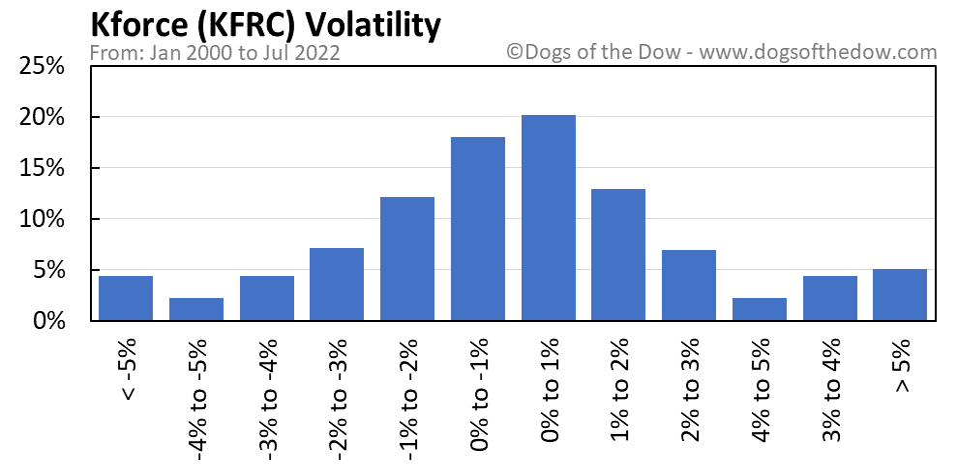 KFRC volatility chart