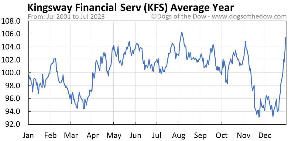 KFS average year chart