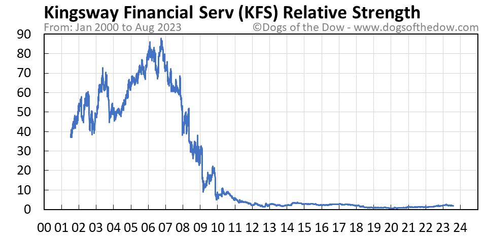 KFS relative strength chart