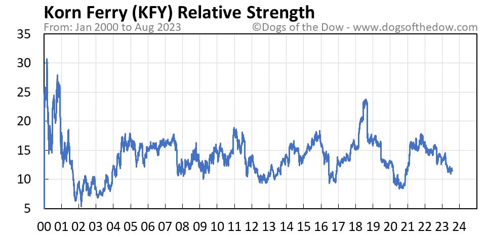 KFY relative strength chart