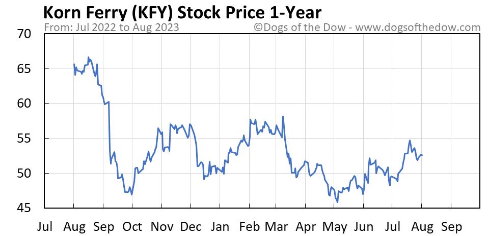 KFY 1-year stock price chart