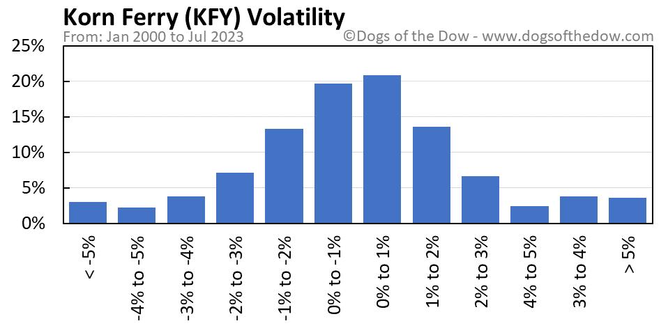 KFY volatility chart