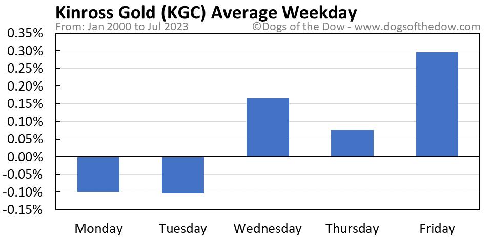 KGC average weekday chart