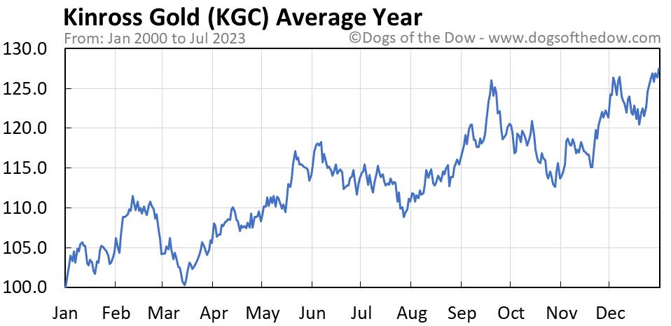 KGC average year chart