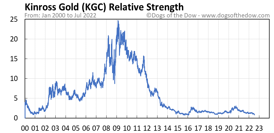 KGC relative strength chart