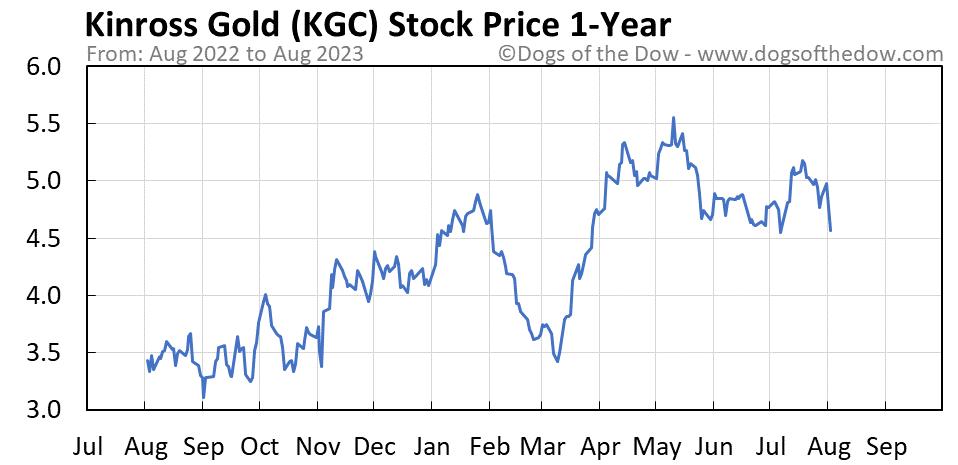 KGC 1-year stock price chart