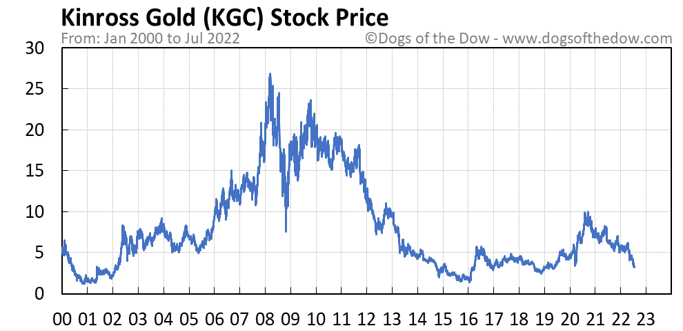 KGC stock price chart