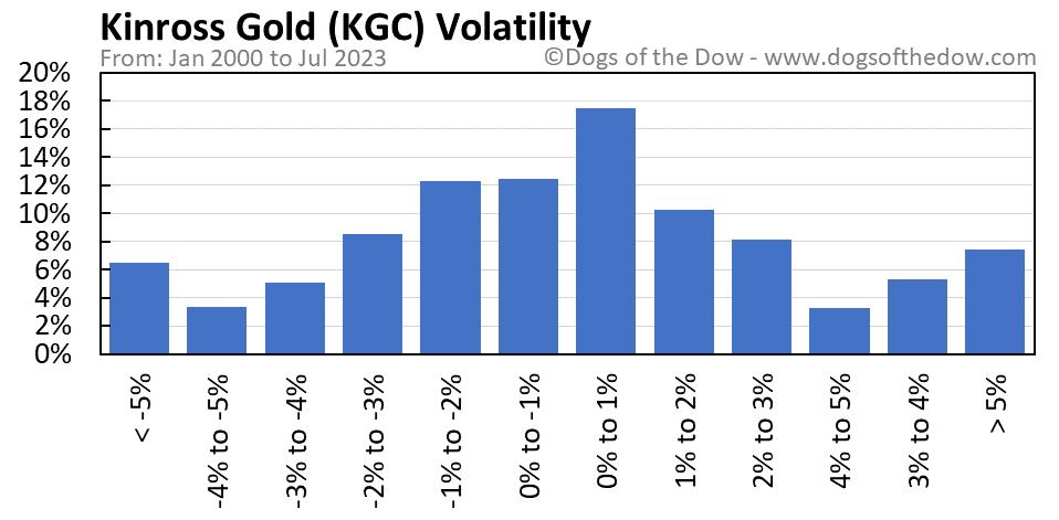 KGC volatility chart