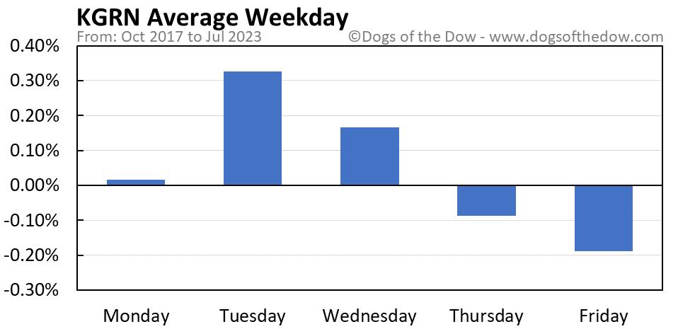 KGRN average weekday chart