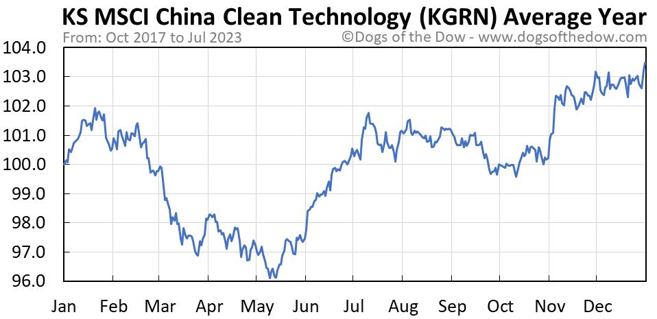KGRN average year chart
