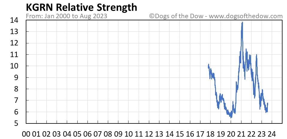 KGRN relative strength chart
