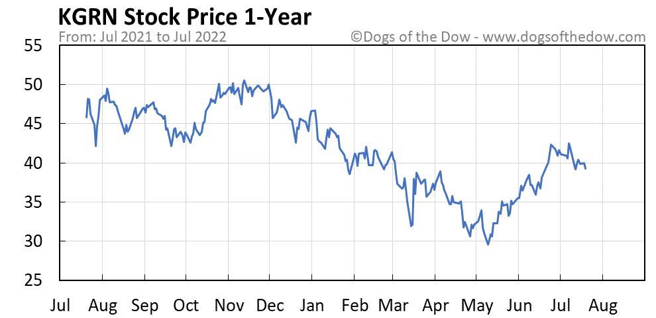 KGRN 1-year stock price chart