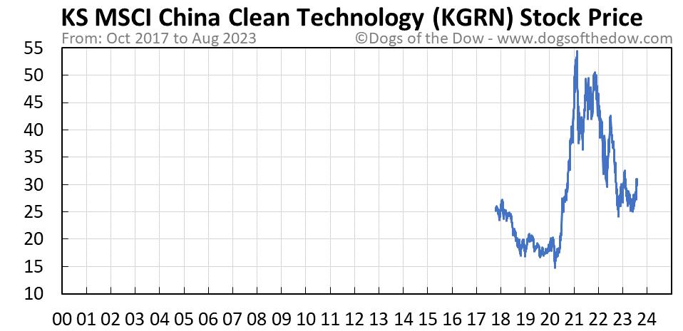 KGRN stock price chart
