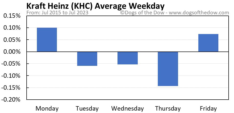 KHC average weekday chart