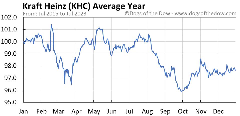 KHC average year chart