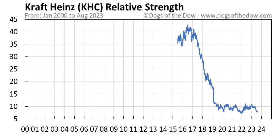 KHC relative strength chart