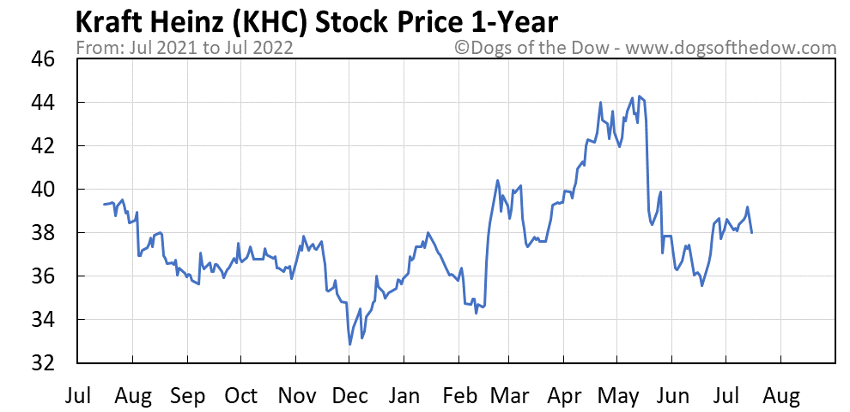 KHC 1-year stock price chart