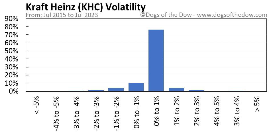 KHC volatility chart