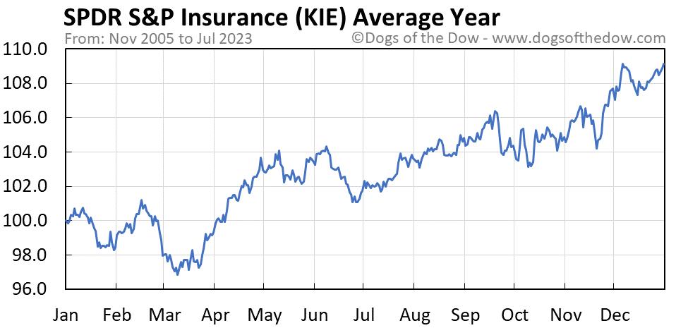 KIE average year chart