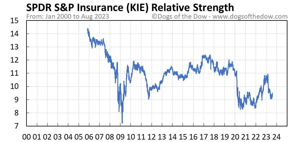KIE relative strength chart
