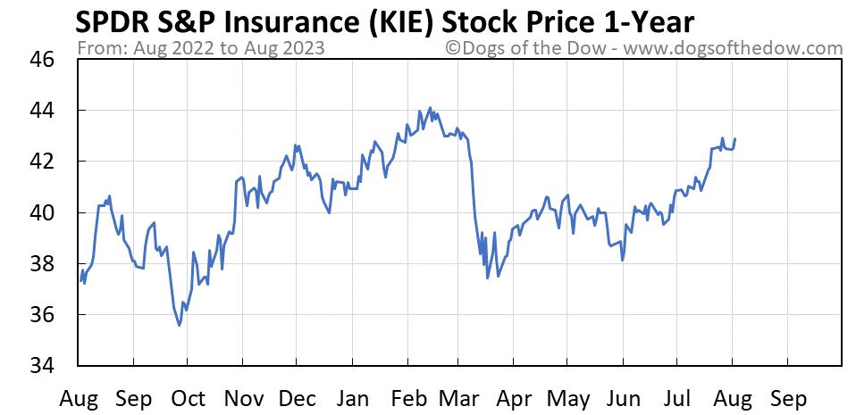 KIE 1-year stock price chart