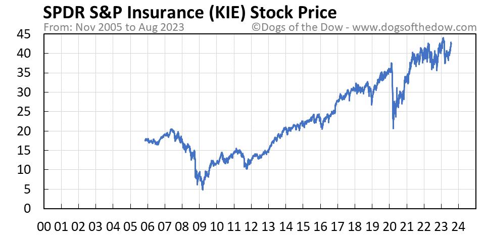 KIE stock price chart