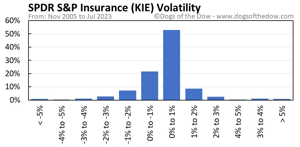 KIE volatility chart
