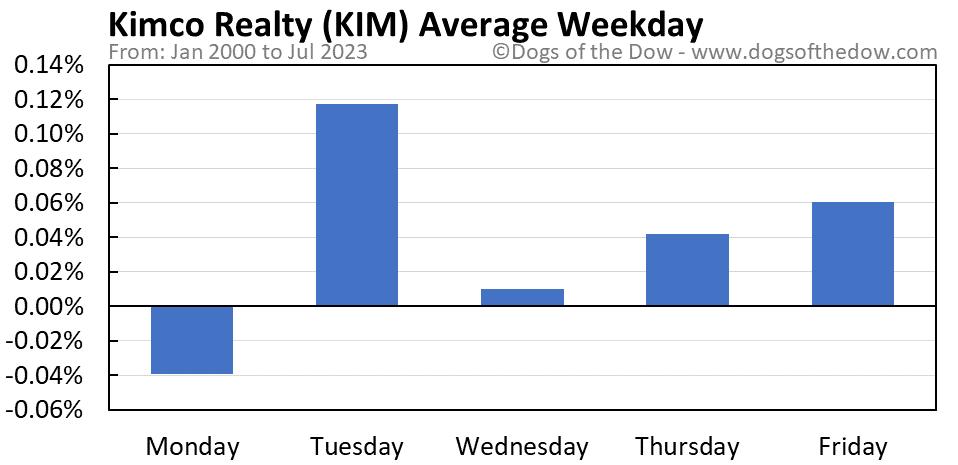 KIM average weekday chart