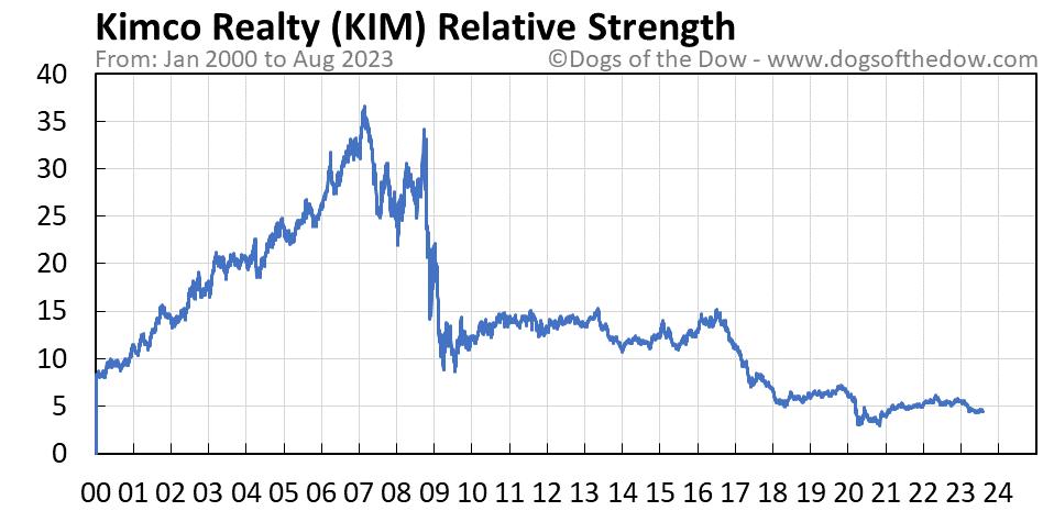 KIM relative strength chart