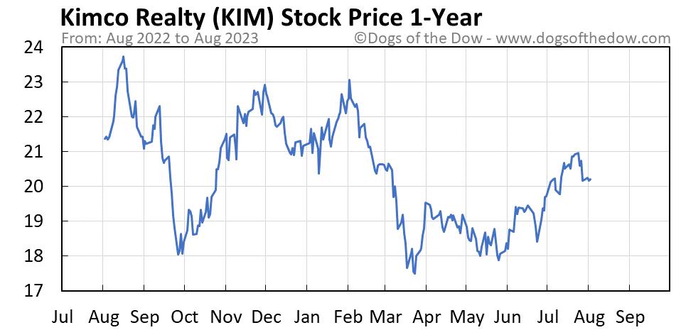 KIM 1-year stock price chart
