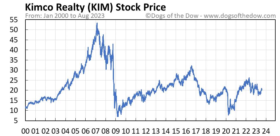 KIM stock price chart
