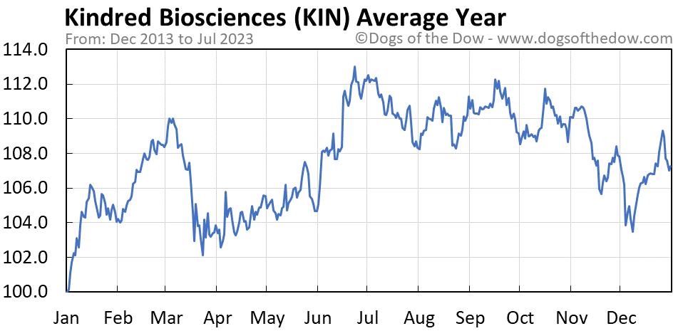 KIN average year chart