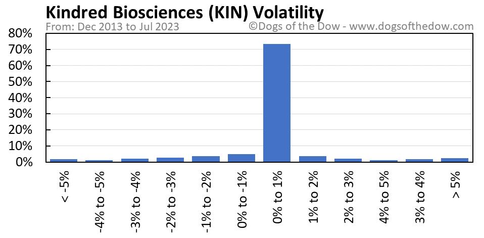 KIN volatility chart