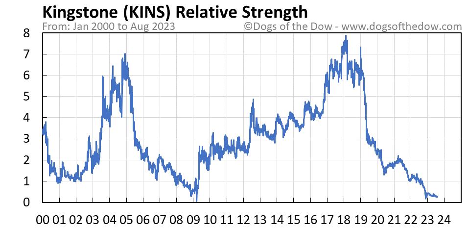KINS relative strength chart