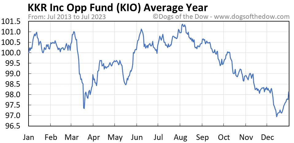 KIO average year chart