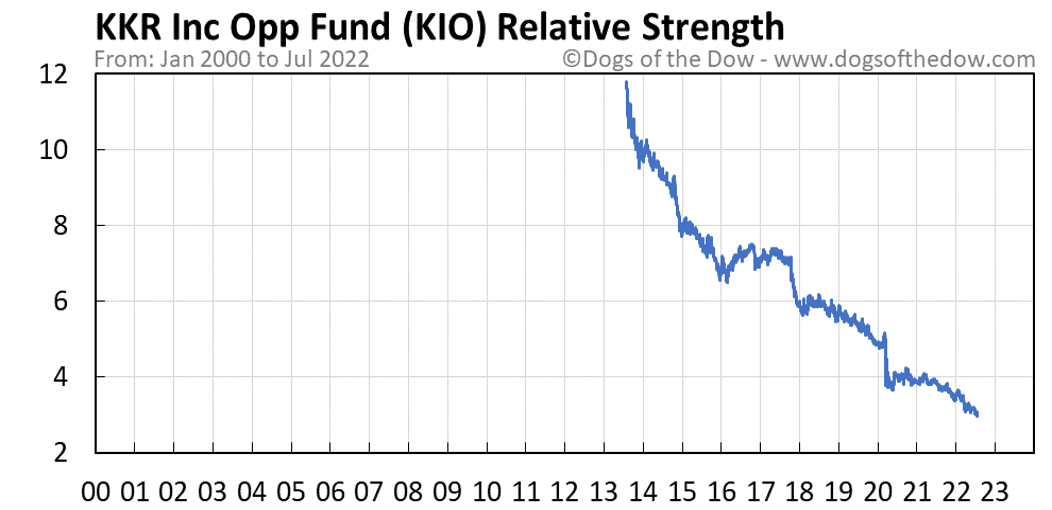 KIO relative strength chart