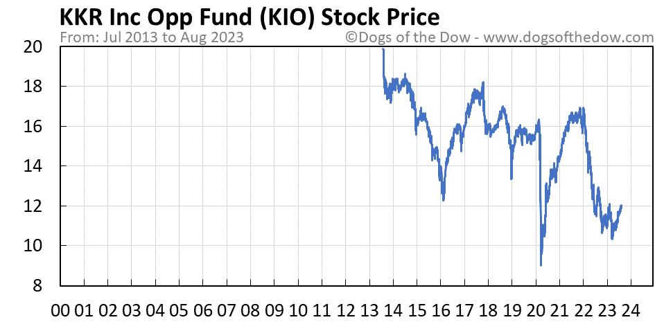 KIO stock price chart