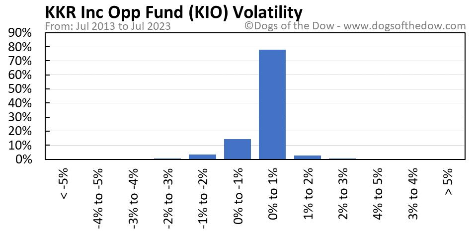 KIO volatility chart