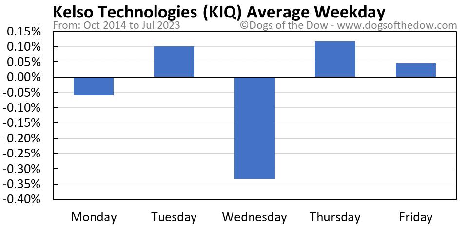 KIQ average weekday chart