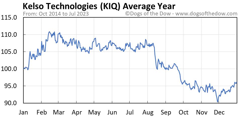 KIQ average year chart