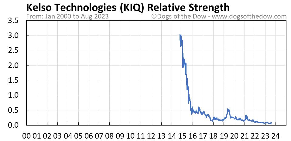 KIQ relative strength chart