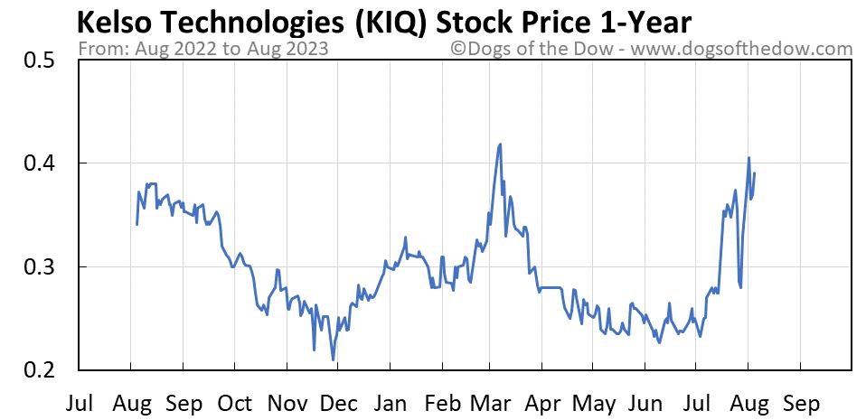 KIQ 1-year stock price chart