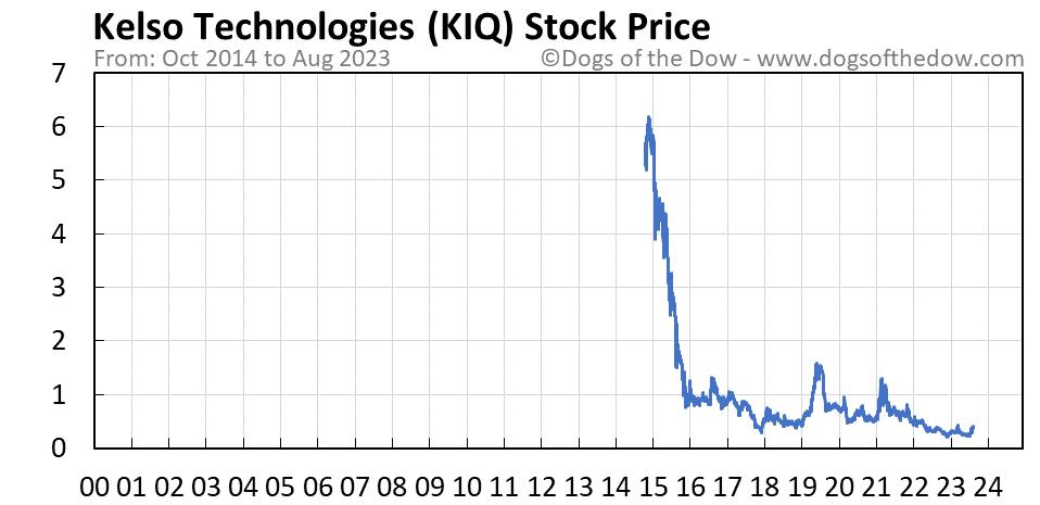 KIQ stock price chart