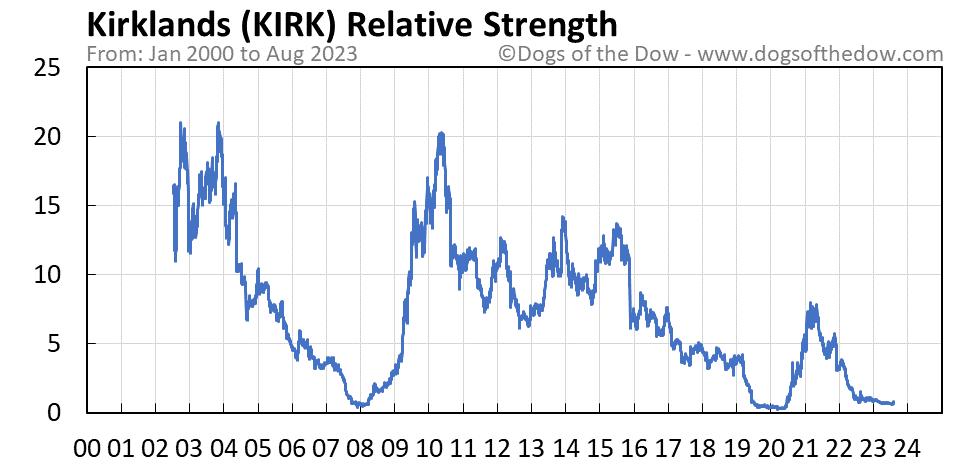 KIRK relative strength chart