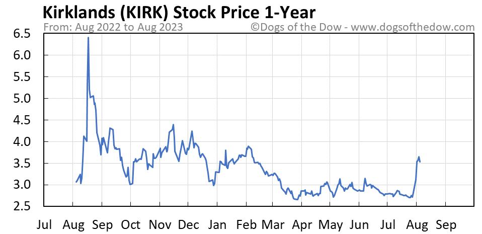 KIRK 1-year stock price chart